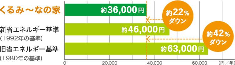 冷暖房費用の大幅なコストダウン
